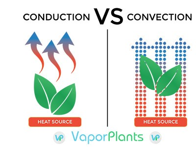 Conduction vs Convection vaporization method