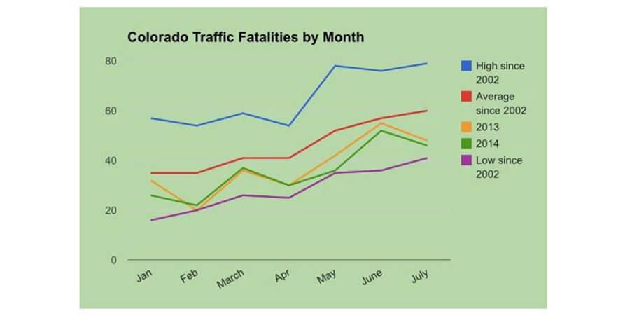 Raw data from the Colorado Dept. of Transportation