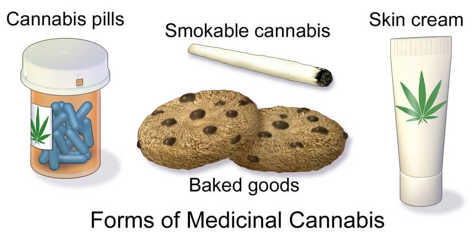 Forms of Cannabis or Marijuana