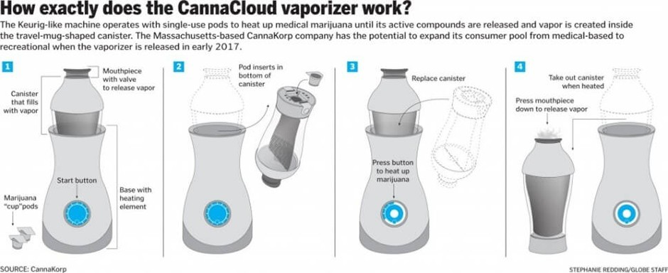 a digram showing the vaporizer, a guide on how to use it