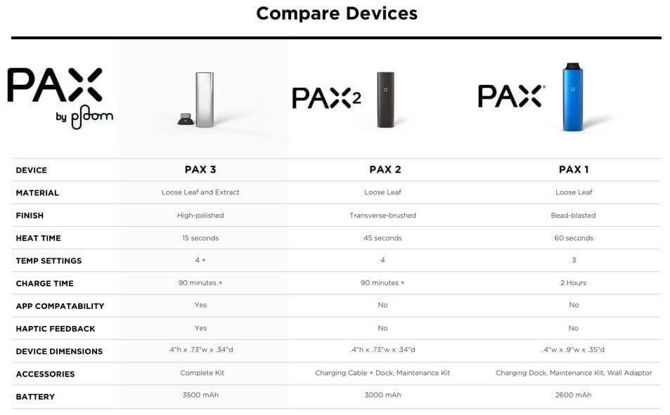 Pax vs Pax 2 vs Pax 3