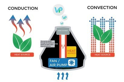 Conduction vs Convection Explained in Detail in this Image