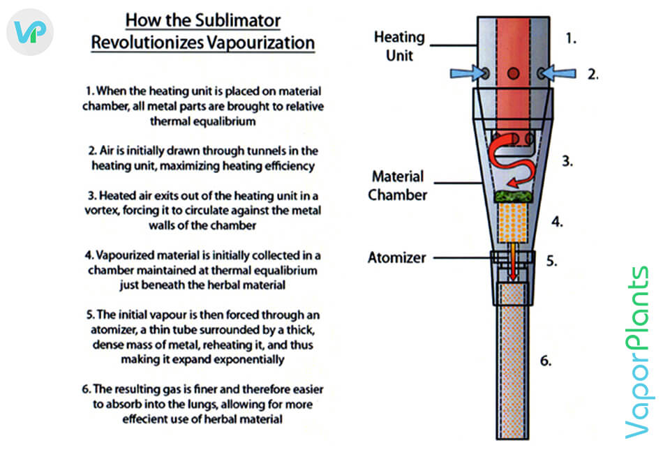 How to use the Sublimator