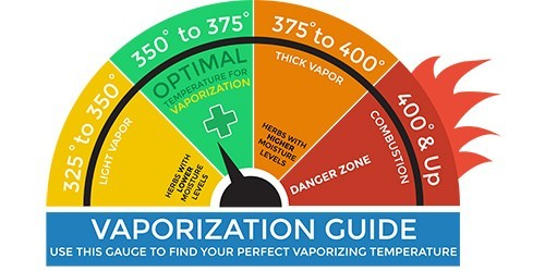 Volcano Vaporizer Temperature Guide Icon