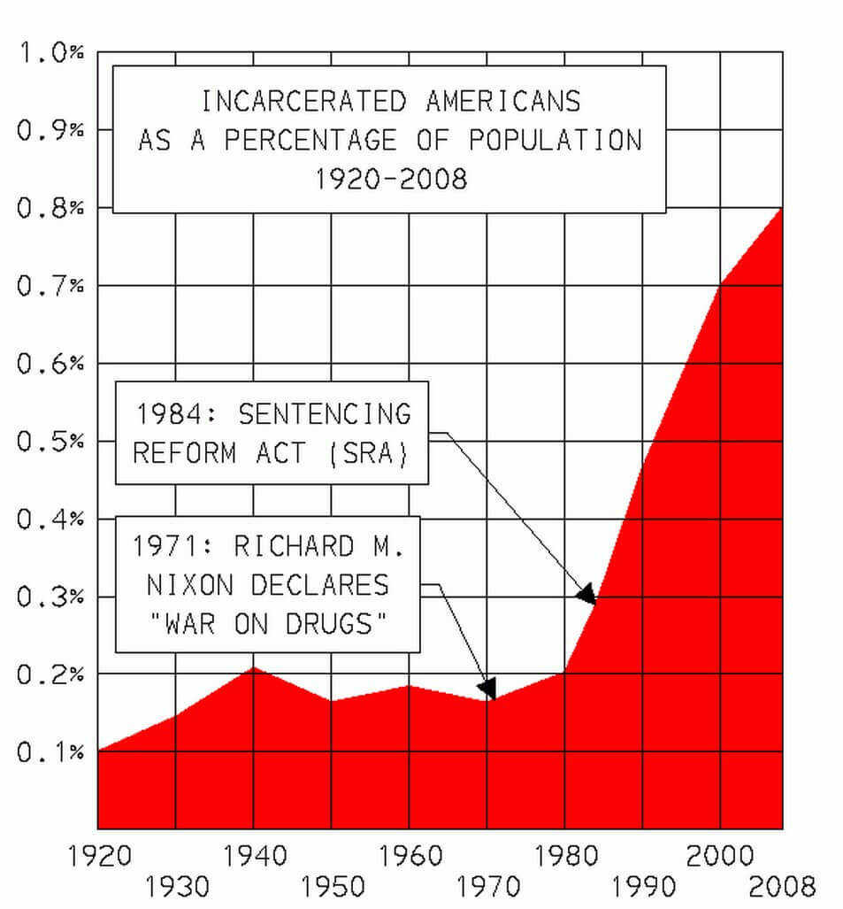 US Incarceration Rate over the years