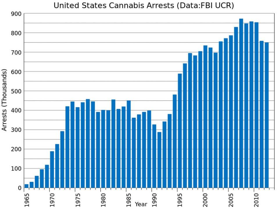USA Marijuana related Arrests Yearly