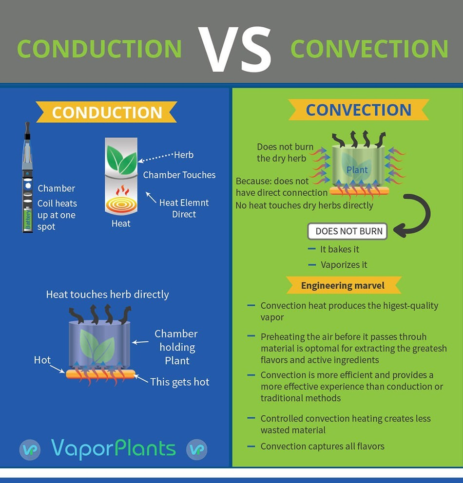 vaporizer convection versus conduction smoking vs. vaping info-graphic