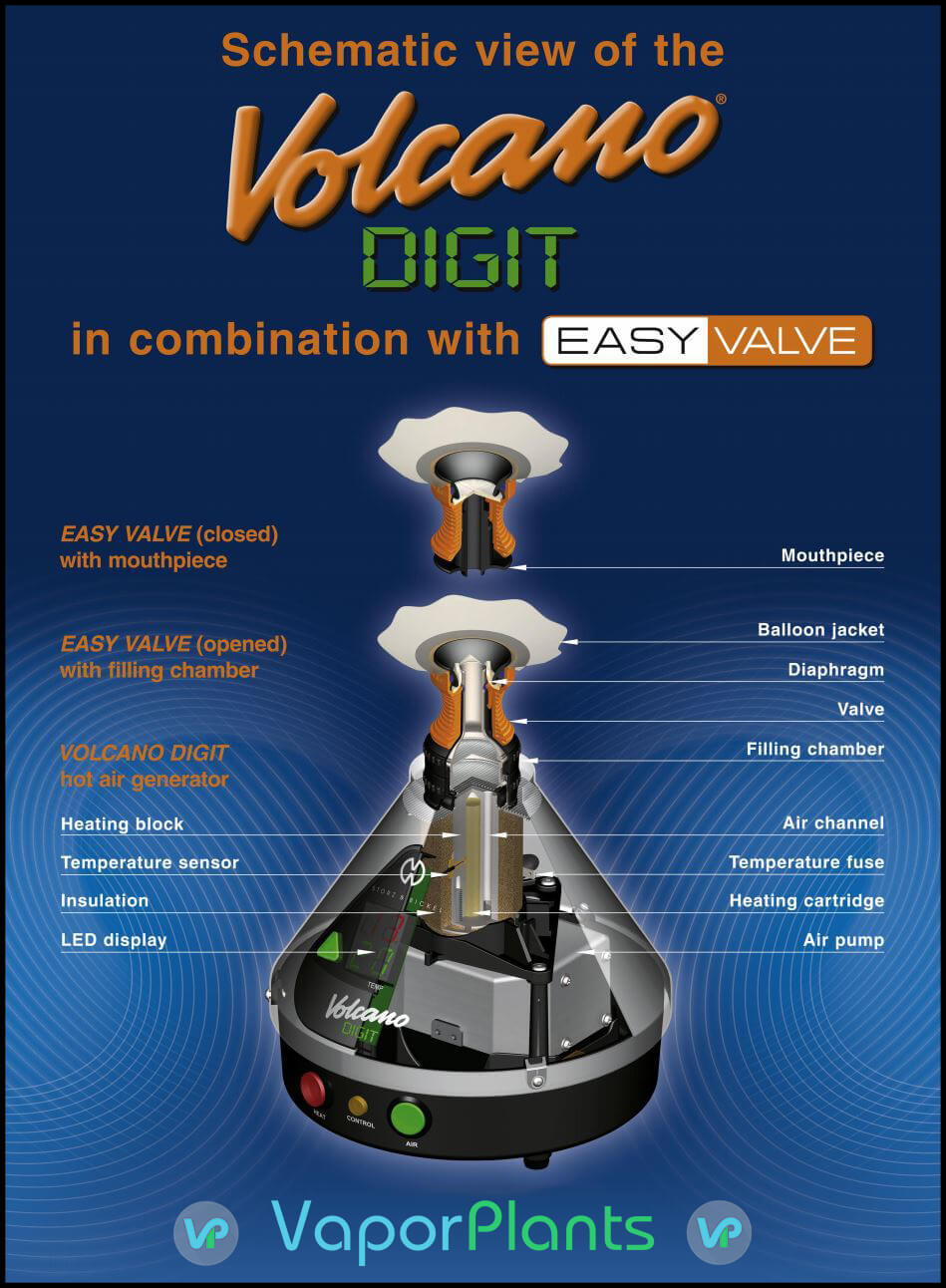 Volcano Digit Vaporizer Dissected view with easy valve
