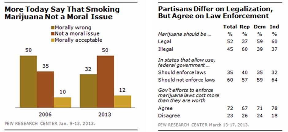 Majority Now Supports Legalizing Marijuana