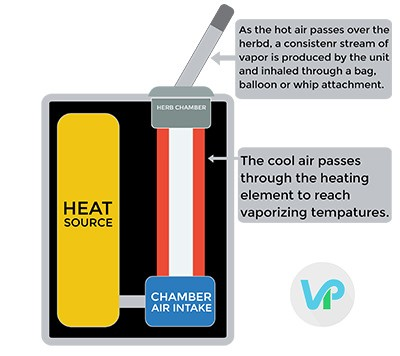 Portable Vaporizer Types and their Elements