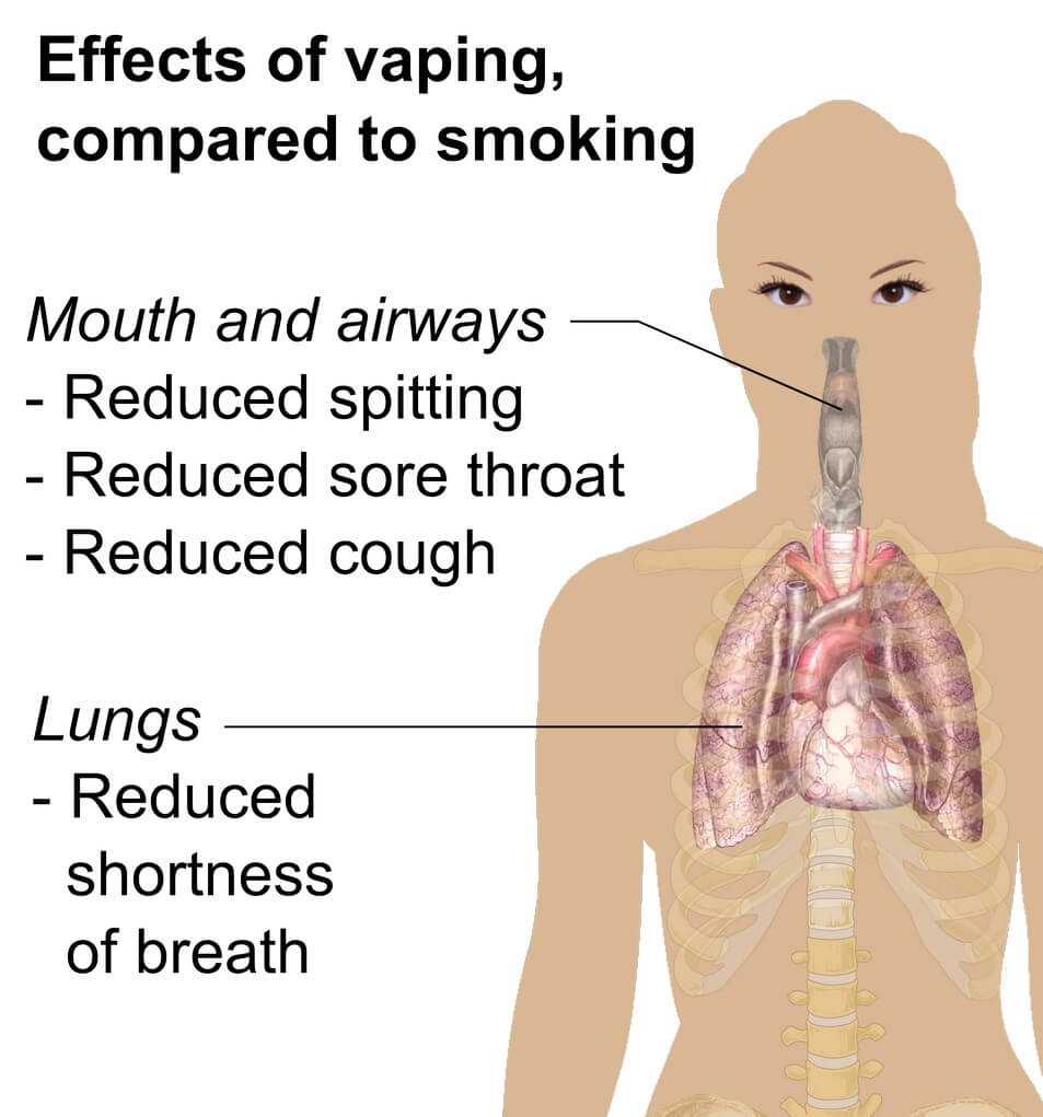 Positive effects of Vaping compared to Smoking