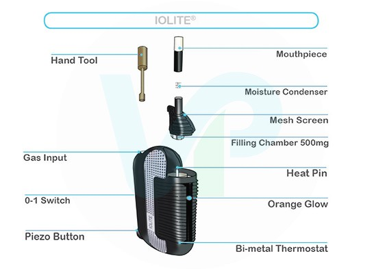 Iolite Vaporizer Dissected View