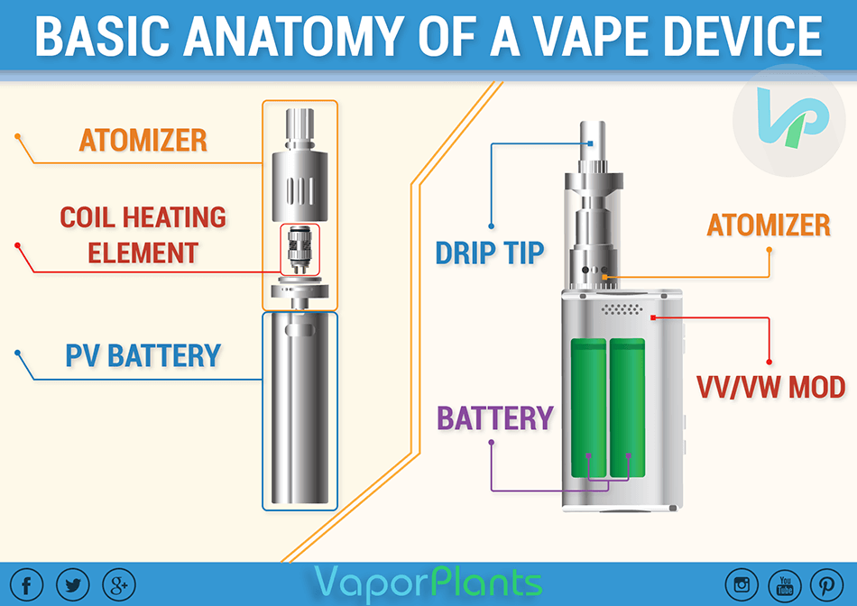 Mechanical Mods guide showing how mech mods work and which part does what, atomizer, soil, battery, drip tip and case