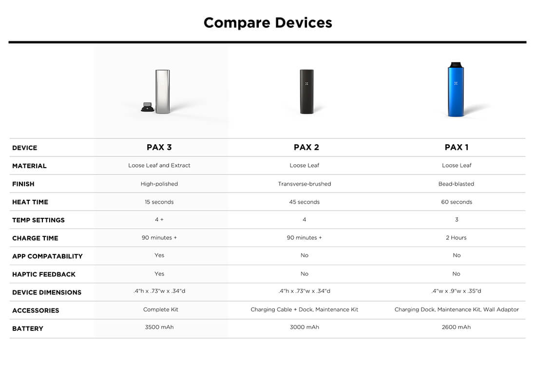 Pax 3 Vaporizer compared to the Pax 2 and Pax classic for Weed