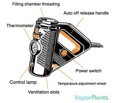 Plenty Vaporizer guide on switches and instructions on how to power the unit