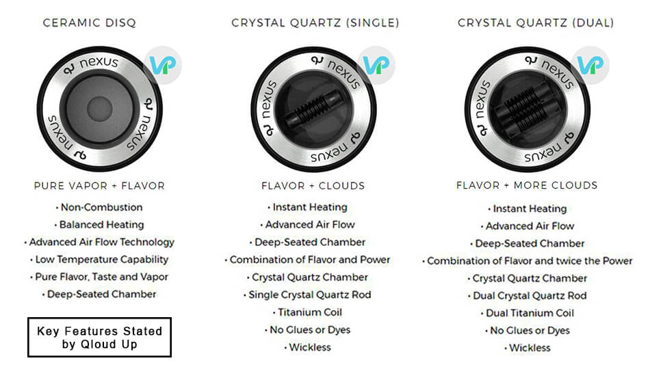Qloud Up Nexus ceramic disc, crystal quartz in single and dual option explained