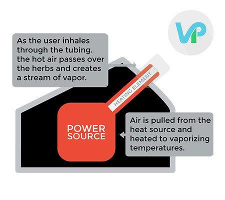 Basic Features and Parts of Every Vaporizer