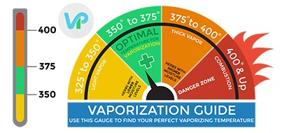 Vape Pen Optimal Temperature Guide