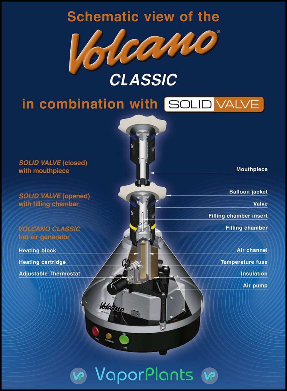 Volcano Vaporizer Classic Dissected Schematic view with solid valve vape mouthpiece